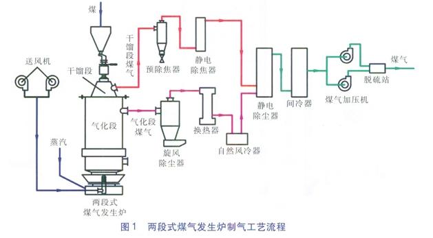 两段式煤气发生炉 结构特点及工艺流程
